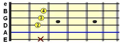 Learn Guitar Chords- A major