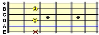 Learn Guitar Chords-A7