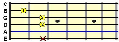 Learn Guitar Chords-Am