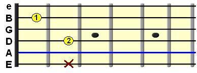 Learn Guitar Chords-Am7