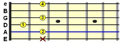 Learn Guitar Chords-B7