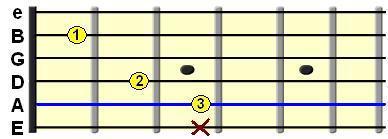 Learn Guitar Chords - C major