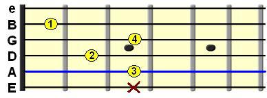 Learn Guitar Chords-C7