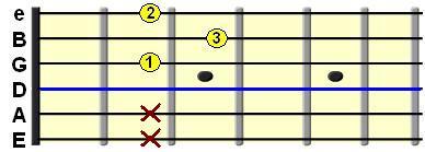 Learn Guitar Chords - D major
