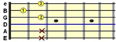 Learn Guitar Chords-D7