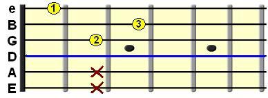 Learn Guitar Chords-Dm