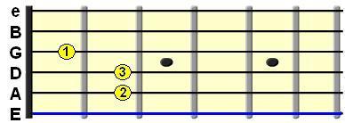 Learn Guitar Chords-E major