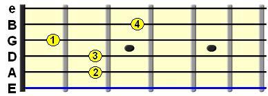 Learn Guitar Chords-E7