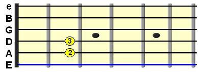 Learn Guitar Chords-Em