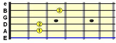 Learn Guitar Chords-Em7