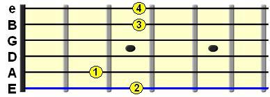 Learn Guitar Chords - G major