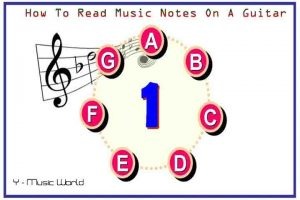 How To Read Music Notes On A Guitar