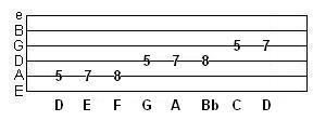 Guitar Chord Progressions