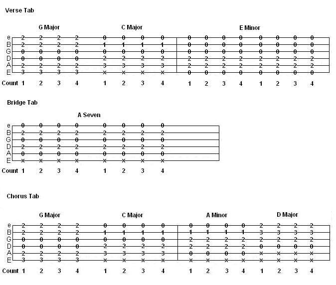 Beginner Guitar Songs Jam Room